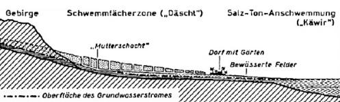 Gerhard Kortum zu Qanaten