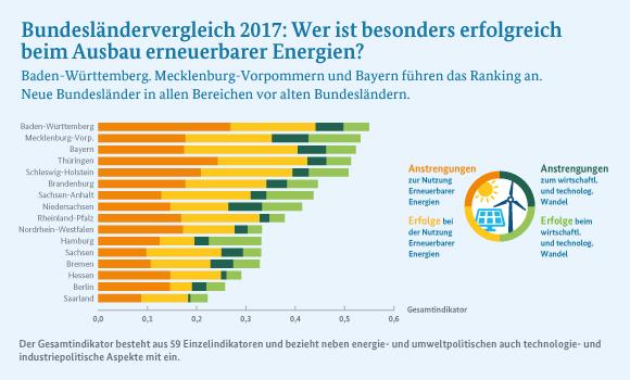 direkt-erfasst-infografik, https://www.bmwi-energiewende.de/EWD/Redaktion/Newsletter/2017/17/Meldung/direkt-erfasst_infografik.html